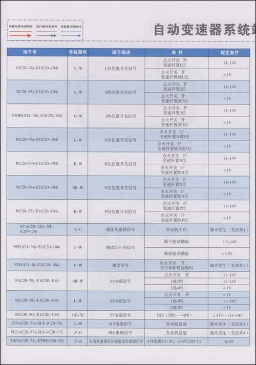 广州丰田车系电路图集/汽车电路